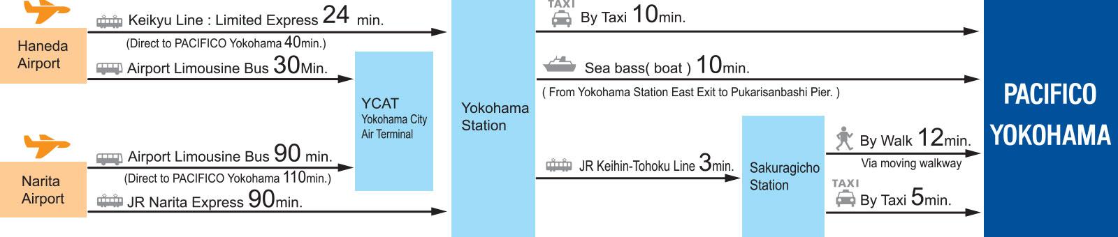 PACIFICO Yokohama Destination Access